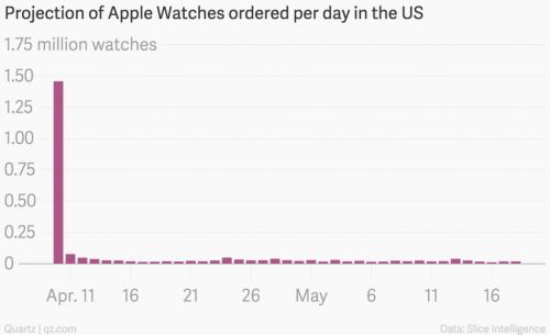 Apple Watch verkaufsstart Zahlen