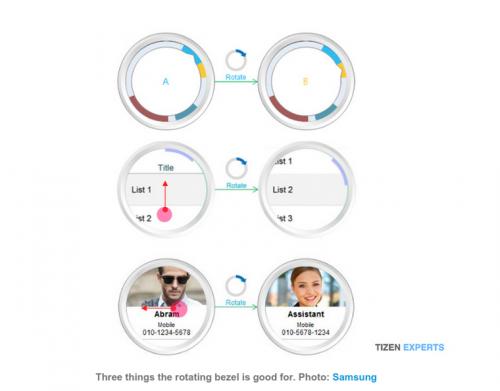 Samsung rund Smartwatch