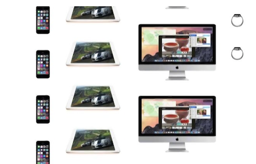 Visualisierung Verkaeufe iphone ipad mac watch