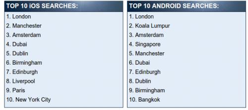Android iOS Urlaub