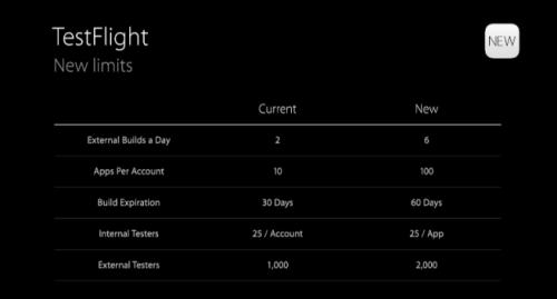 WWDC15 Testflight