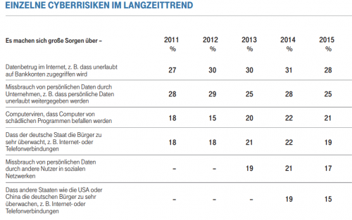 Cyberrisiken Umfrage 2015