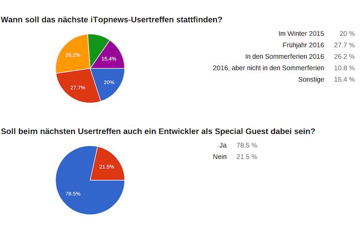 Usertreffen Umfrage Ergebnis