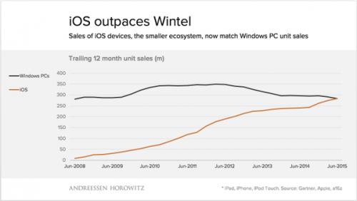 ios vs windows pc