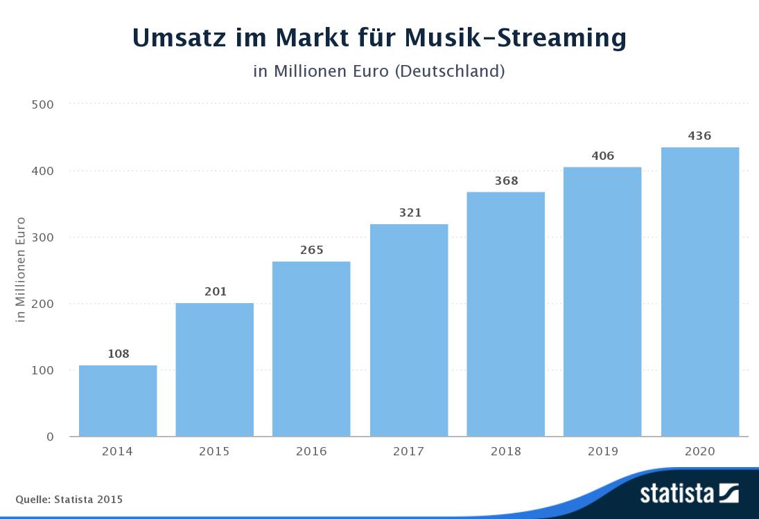 Statista Musik Streaming Aug15