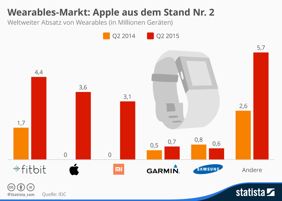Wearables Grafik Quartal zwei 2015