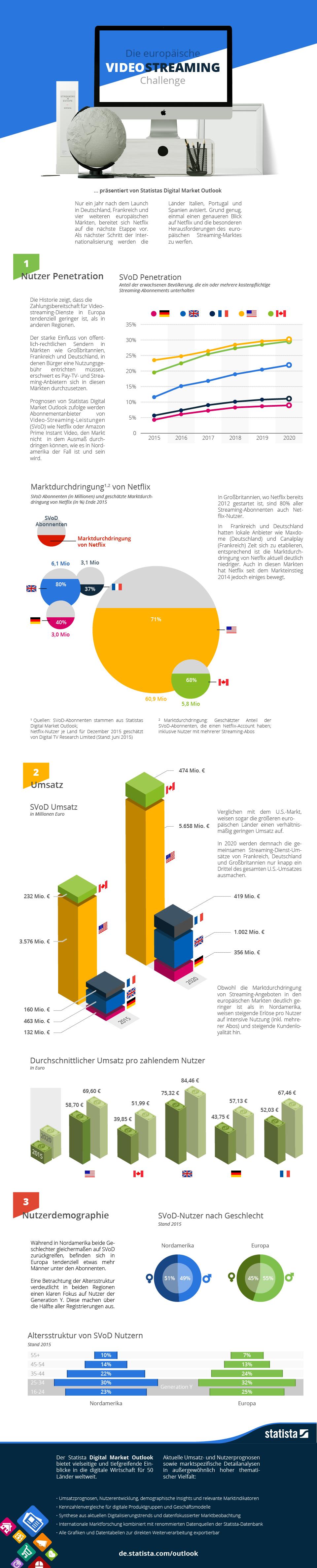 Infografik Streaming Dienste