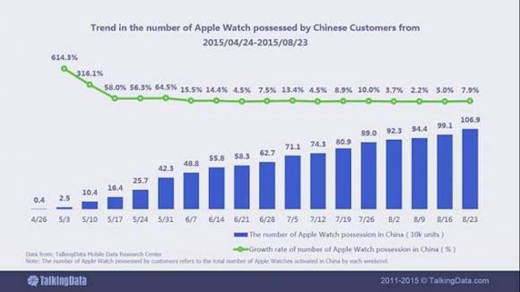 Absatz Apple Watch China