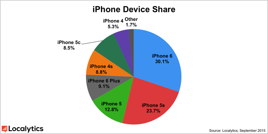 iPhone 6 Statistik Sept15
