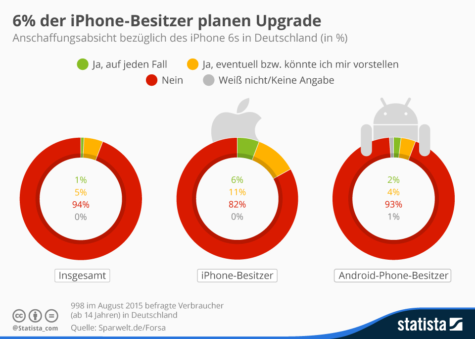 iPhone 6s Upgrade Statistik Bild