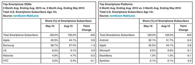 US Marktanteil iPhone iOS