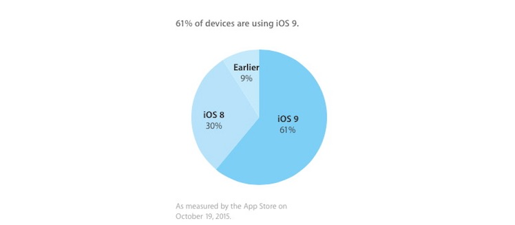 iOS 9 21 10