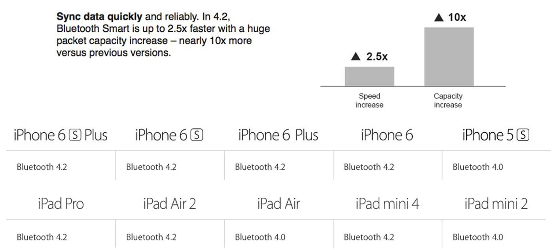 iPhone Bluetooth 4_2
