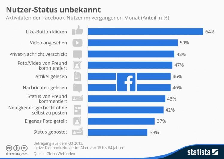 Facebook Grafik Nutzung