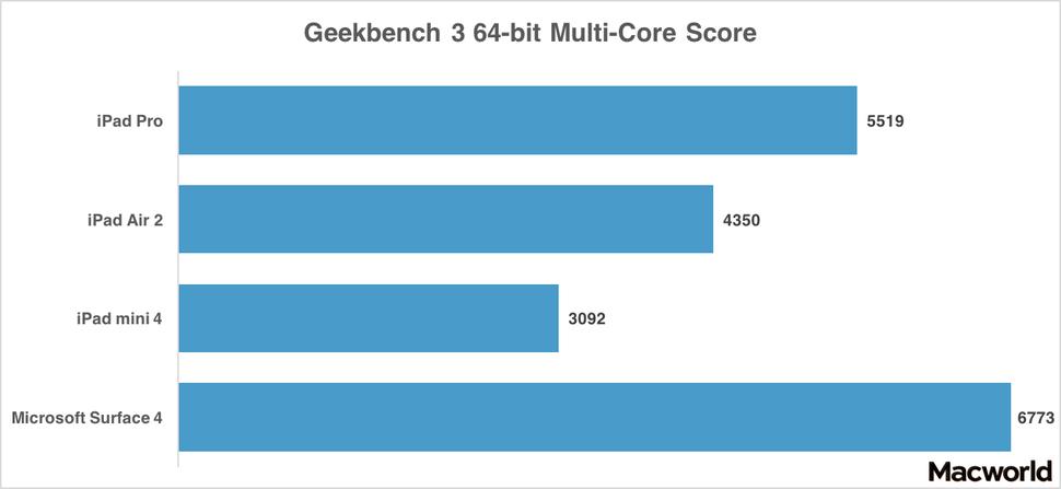 Geekben iPad Pro