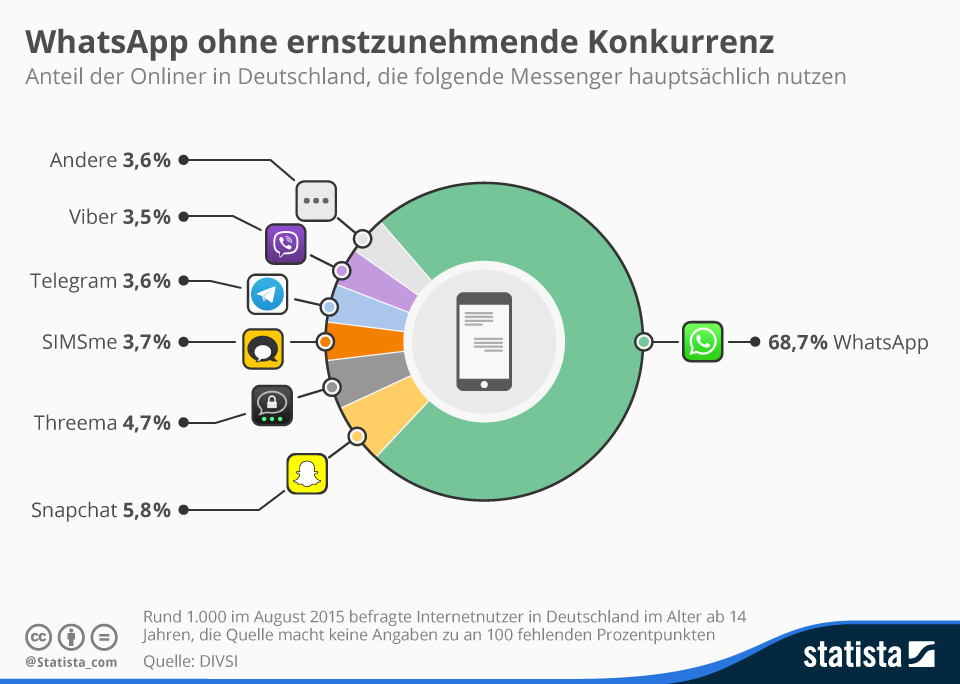 Messenger Infografik