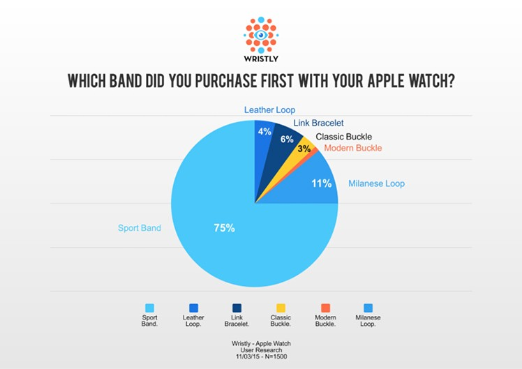 Studie Apple Watch