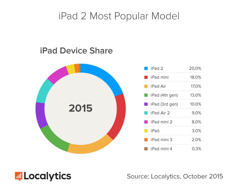 iPad Marktanteil Nov15