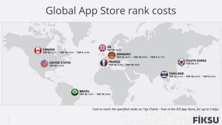 App Store Top Kosten