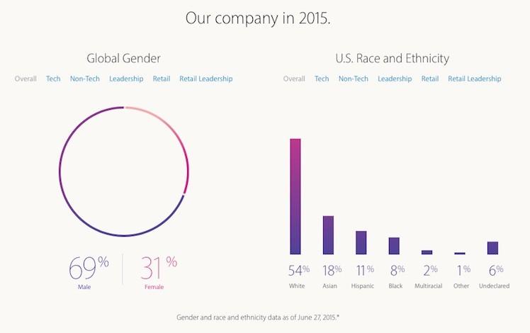 Diversity Apple Juni 2015