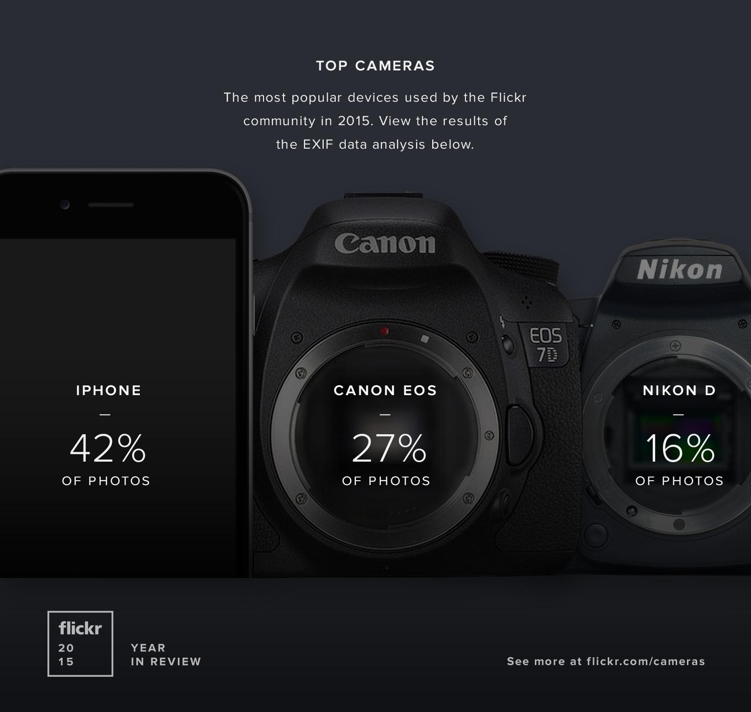 Flickr Kameras 2015