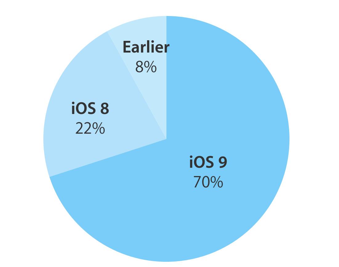 iOS 9 Versionsverteilung