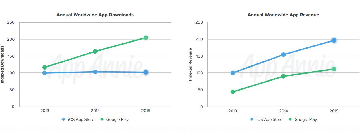 App Store 2015 Statistik 1
