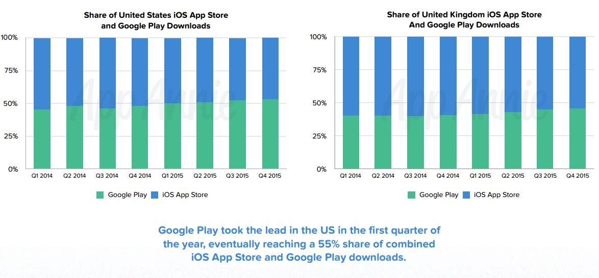 App Store 2015 Statistik 2