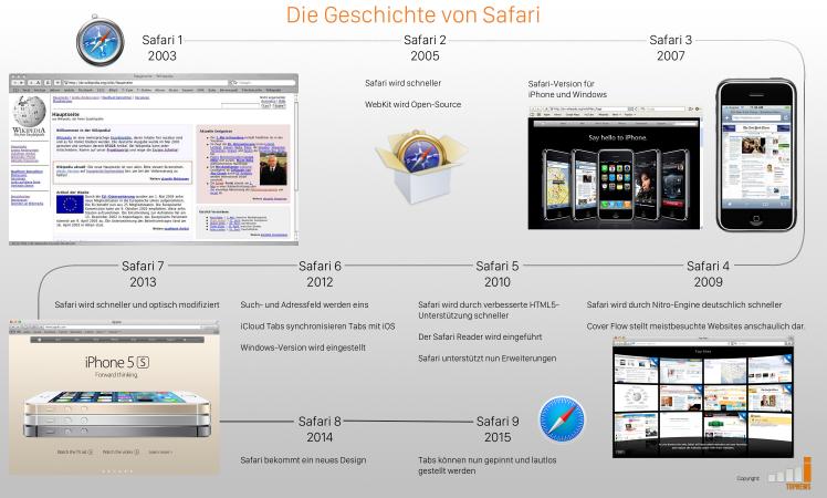 Safari Timeline