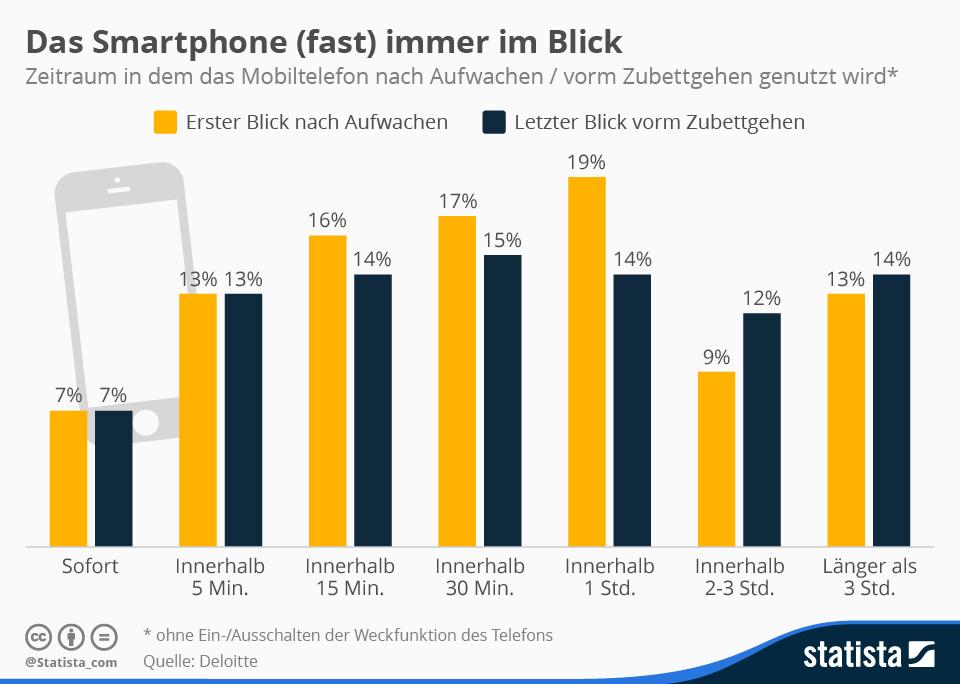 Statista Smartphone Nutzung