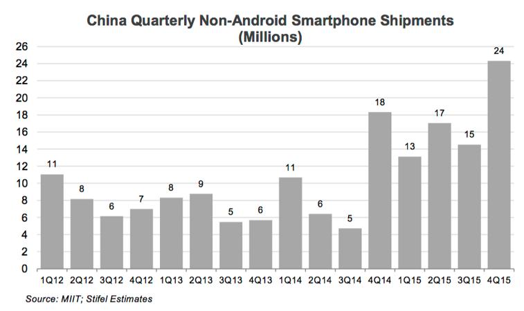 iPhone Verkaufe China
