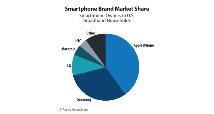 Smartphone Marktanteil
