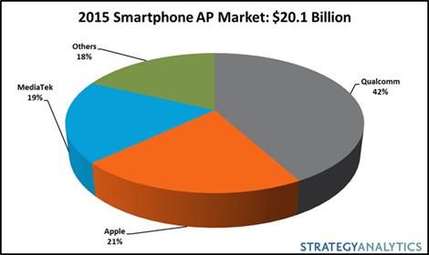 Smartphone Prozessoren Marktanteil