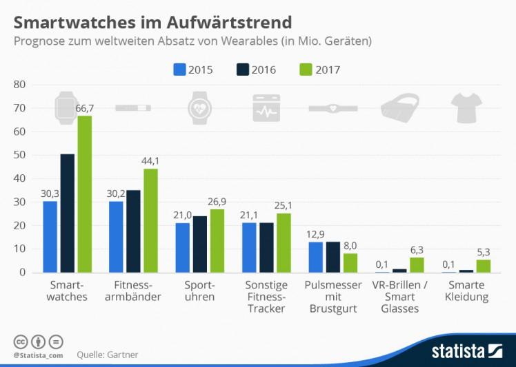 Smartwatch Trend Statistik Bild