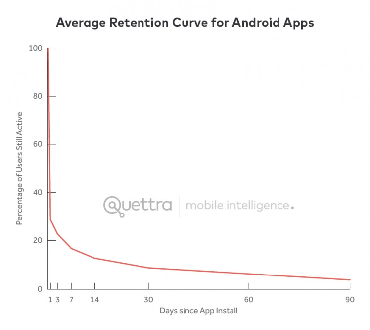 App Nutzung Grafik