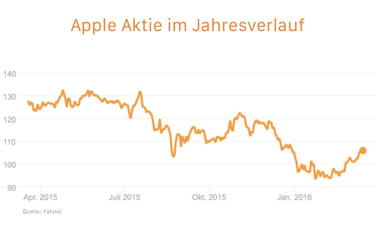 Apple Aktie dow jones
