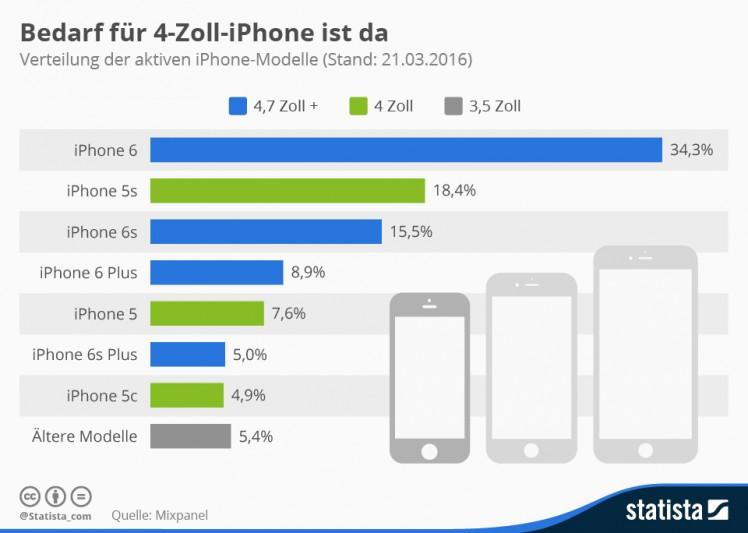 infografik_4539_verteilung_der_aktiven_iphone_modelle_n