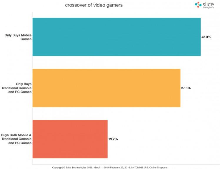 Gamer Ausgaben