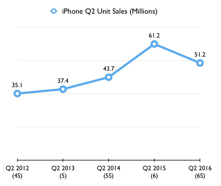 iphone-q2-sales-2012-2016_gruber