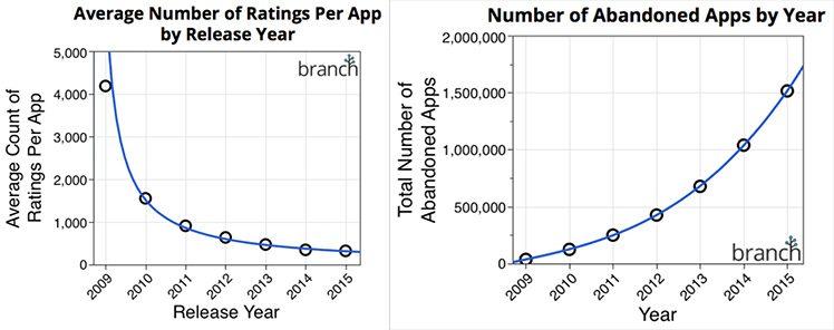 App Store 2016