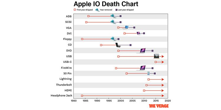 Apple-Anschlüsse