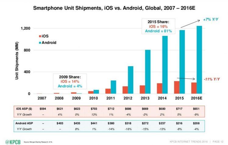 Smartphone Wachstum Grafik