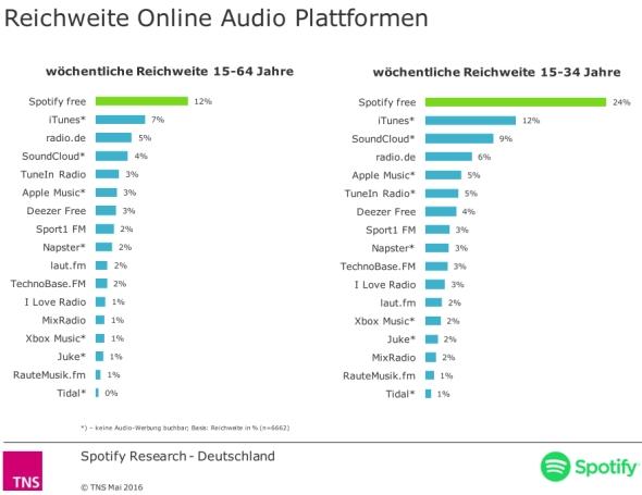 Spotify Reichweite