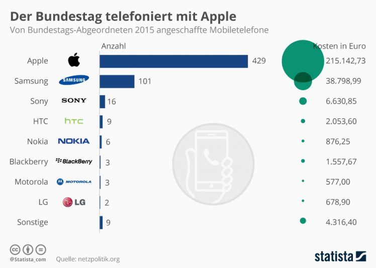 Statista Bundestag iPhone