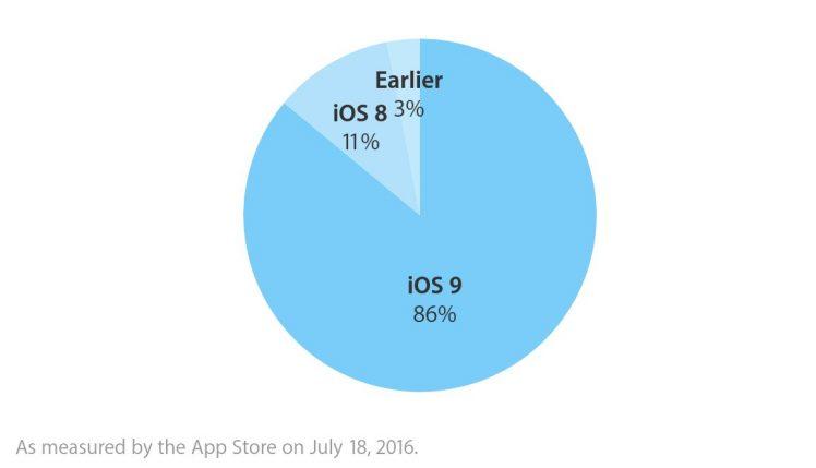 Apple iOS Verteilung Juli