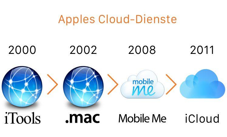 iCloud Mobile Me iTools .mac