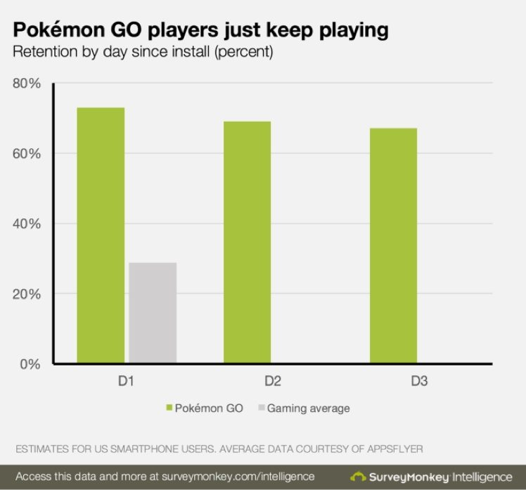 pokemongo_retention_1