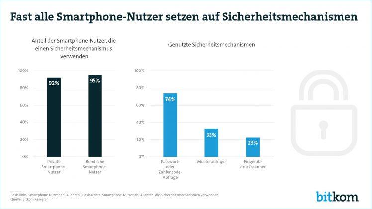 Smartphone Sicherheit Statistik