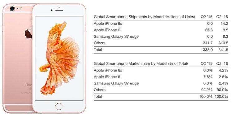 iPhone 6S Absatz
