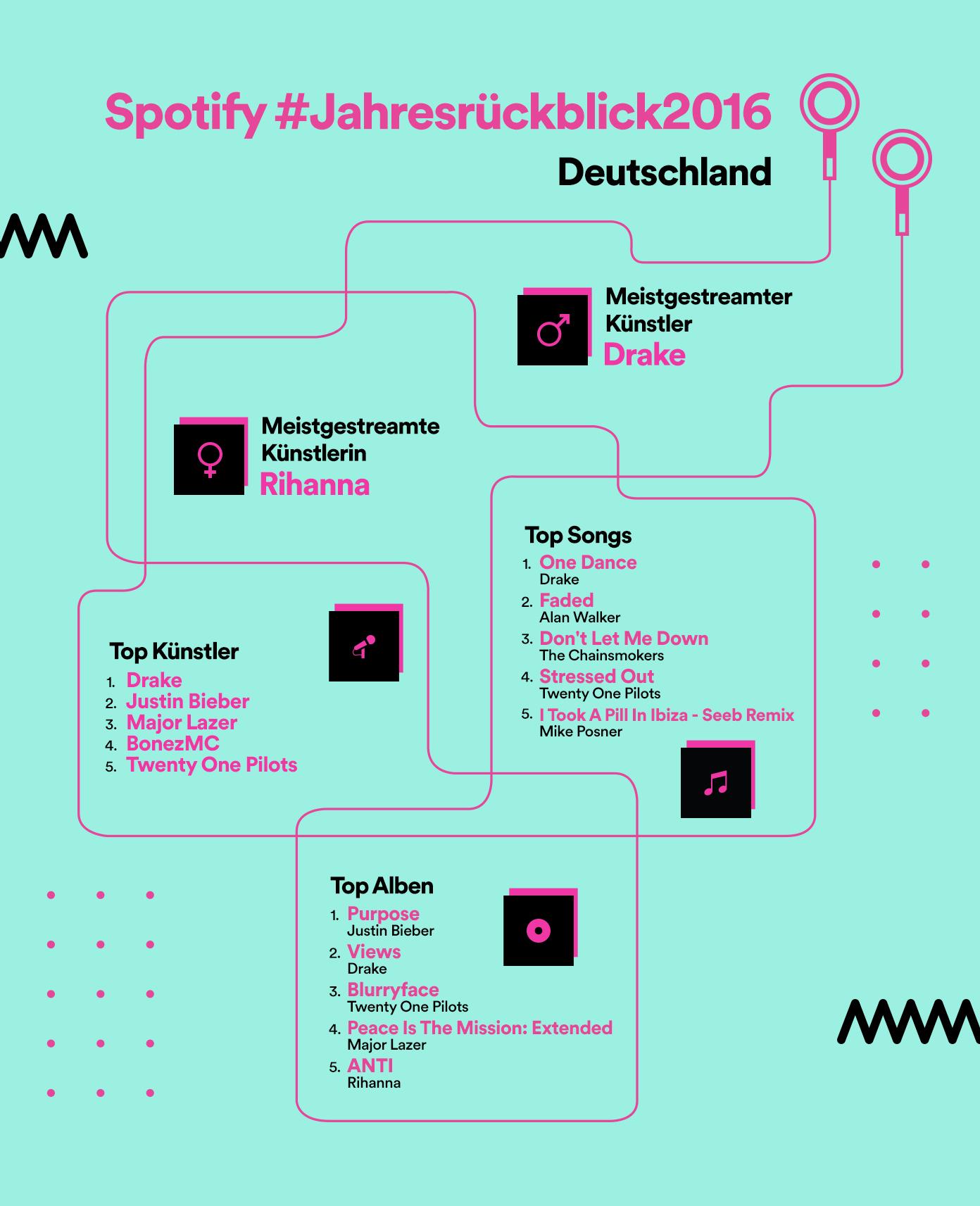 Jahrescharts der single charts(deutschland) von 1996